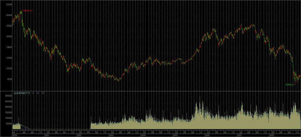 2000年から2008年の日経平均チャート